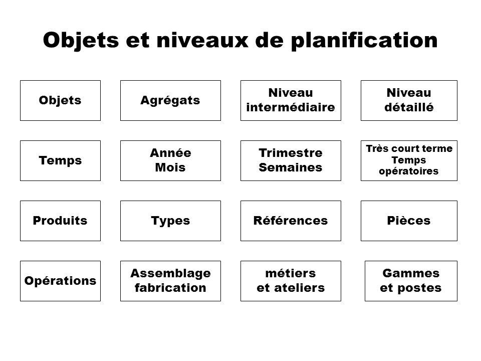 Objets et niveaux de planification