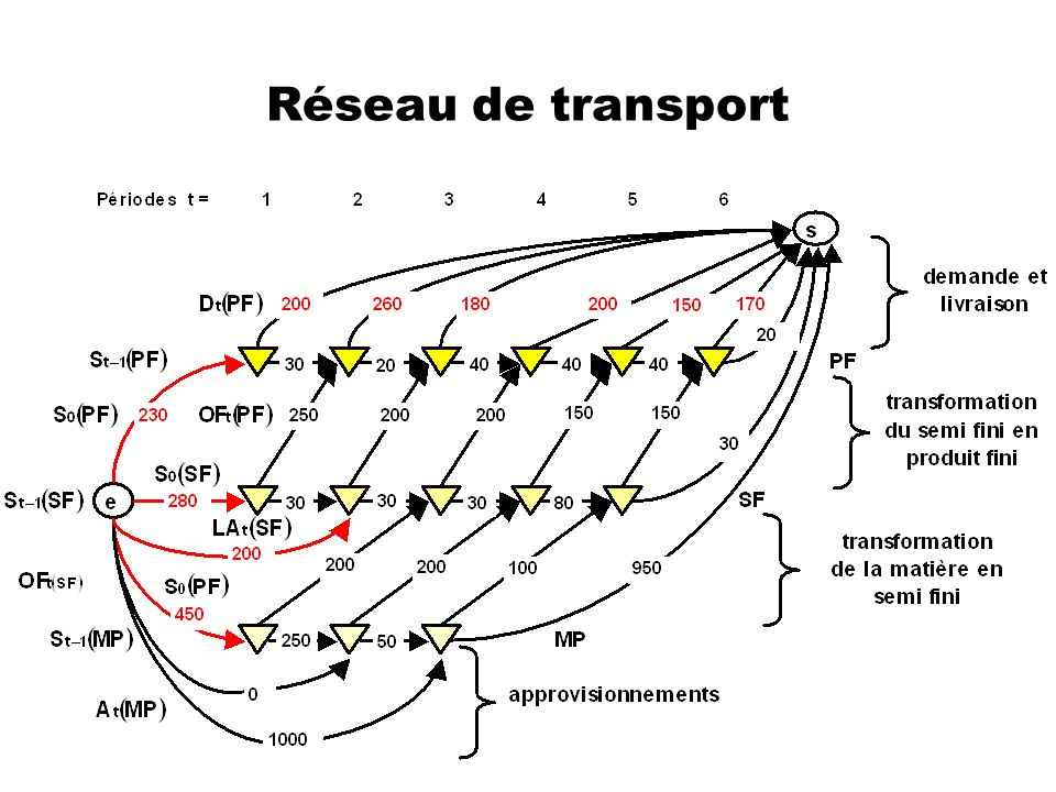 Réseau de transport