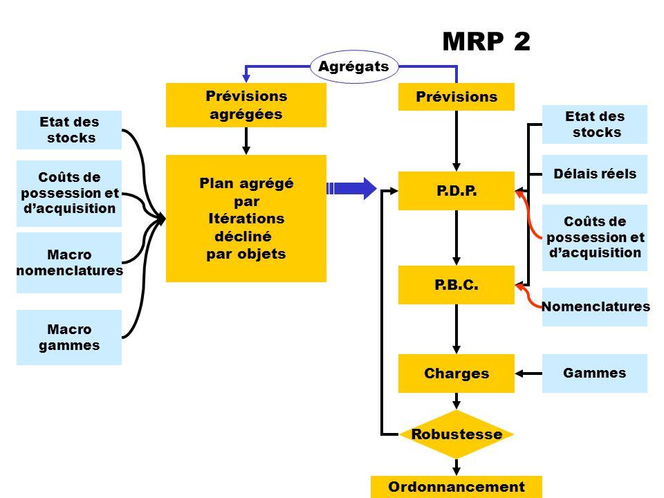 MRP 2 Agrégats Prévisions agrégées Prévisions Plan agrégé par