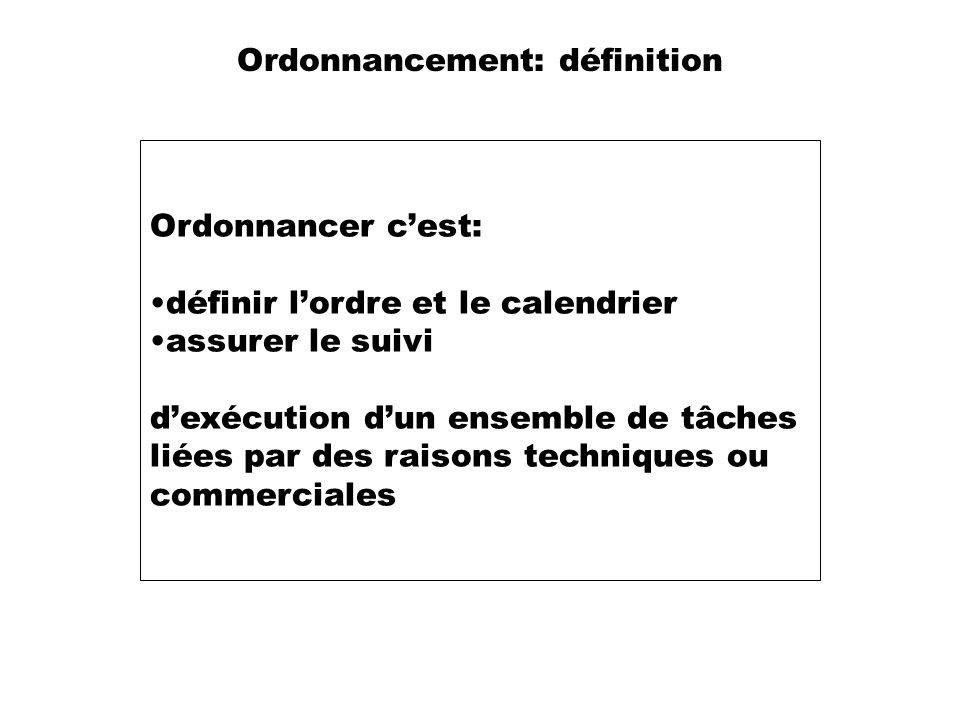 Ordonnancement: définition