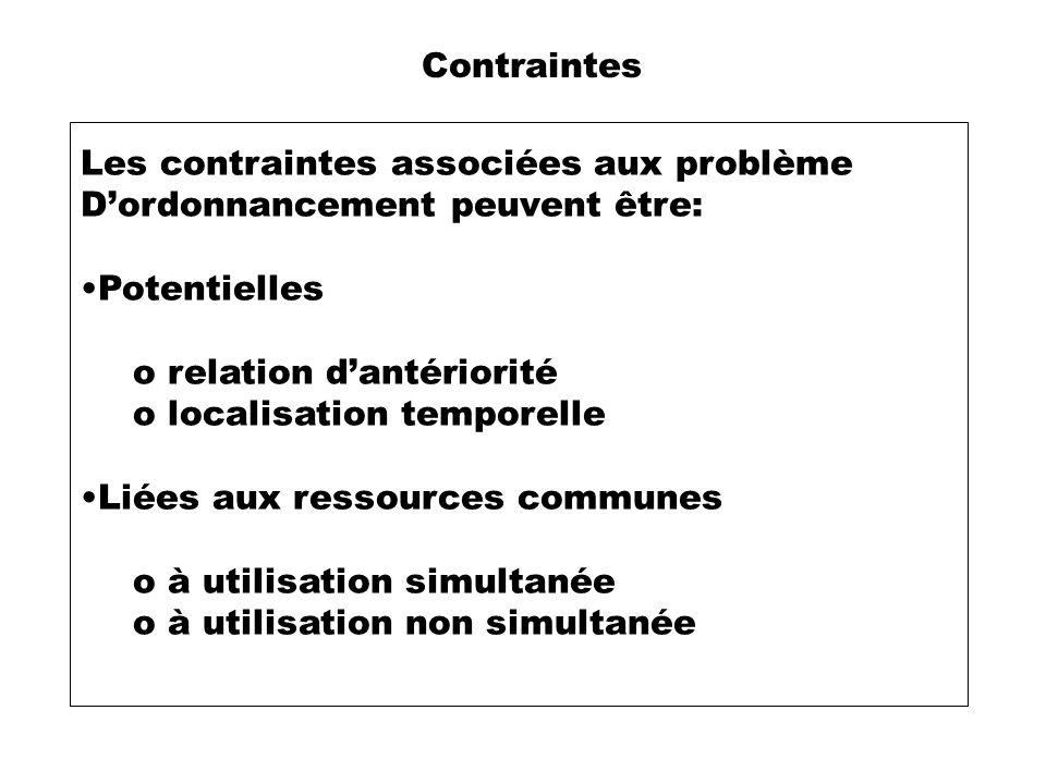Contraintes Les contraintes associées aux problème. D'ordonnancement peuvent être: Potentielles. relation d'antériorité.