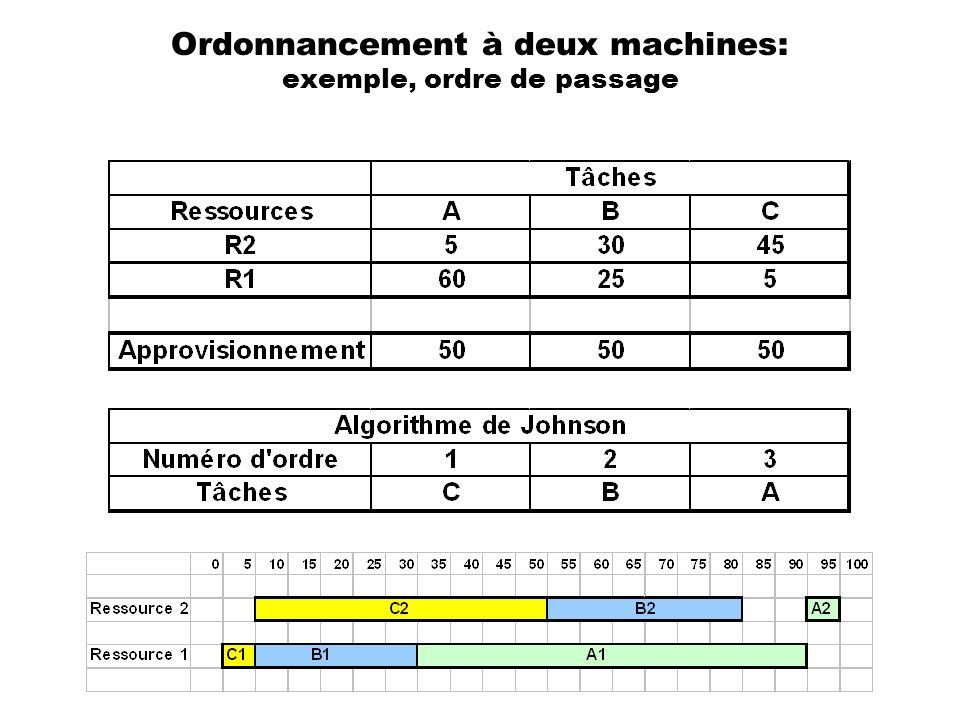 Ordonnancement à deux machines: exemple, ordre de passage