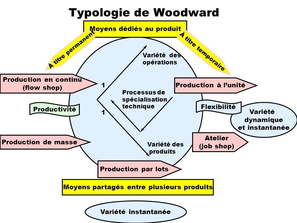 Typologie de Woodward Moyens dédiés au produit Production en continu