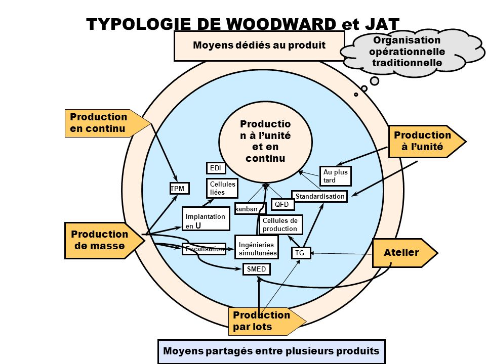 TYPOLOGIE DE WOODWARD et JAT