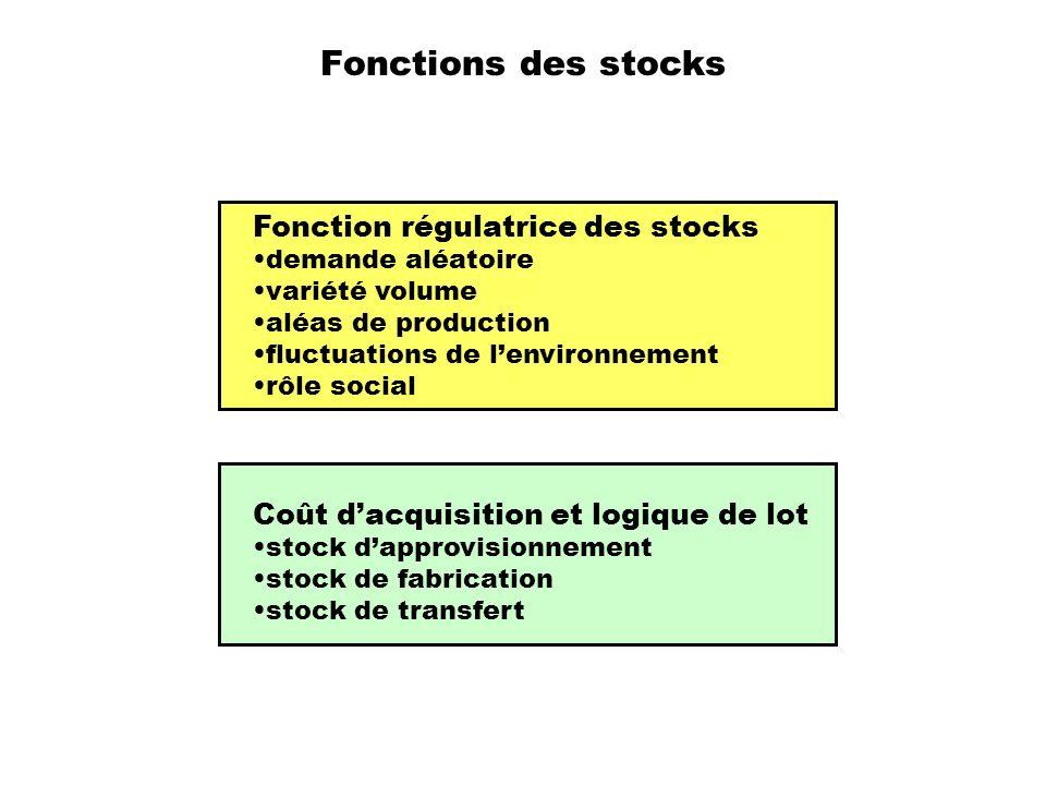 Fonctions des stocks Fonction régulatrice des stocks