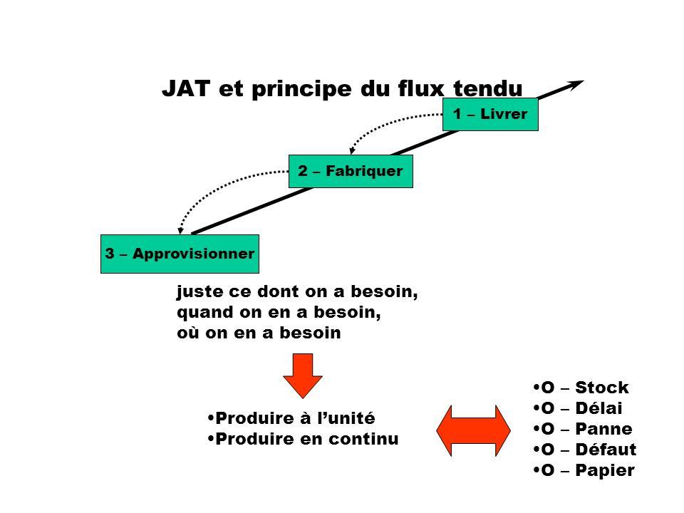 JAT et principe du flux tendu