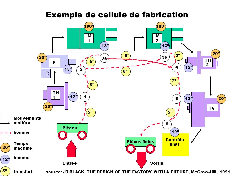 Exemple de cellule de fabrication