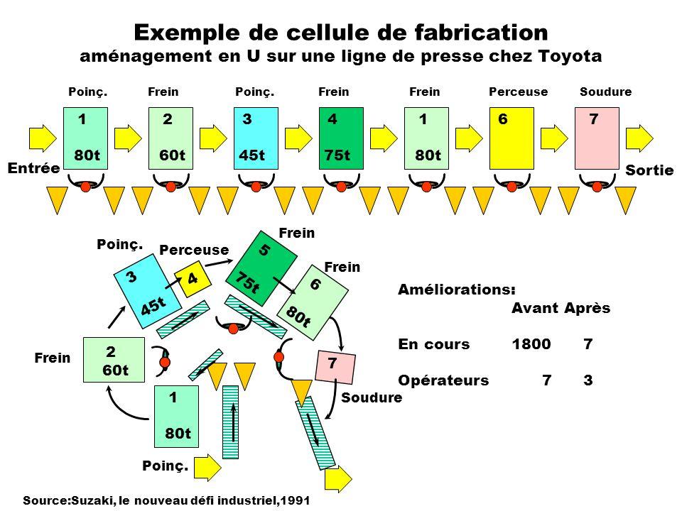 Exemple de cellule de fabrication aménagement en U sur une ligne de presse chez Toyota