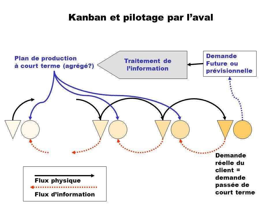 Kanban et pilotage par l'aval