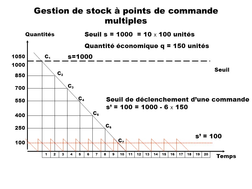 Gestion de stock à points de commande multiples