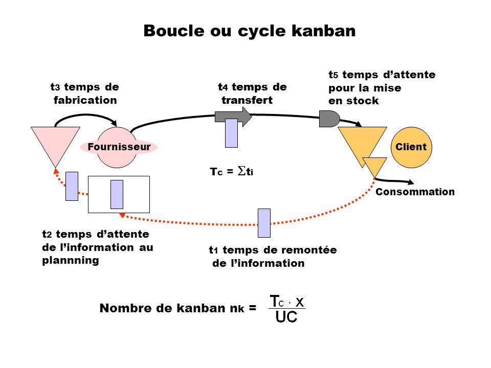 Boucle ou cycle kanban Nombre de kanban nk = t5 temps d'attente