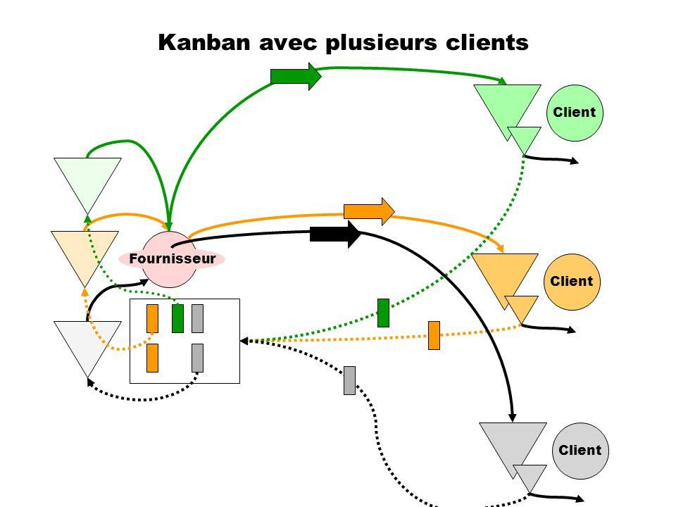 Kanban avec plusieurs clients