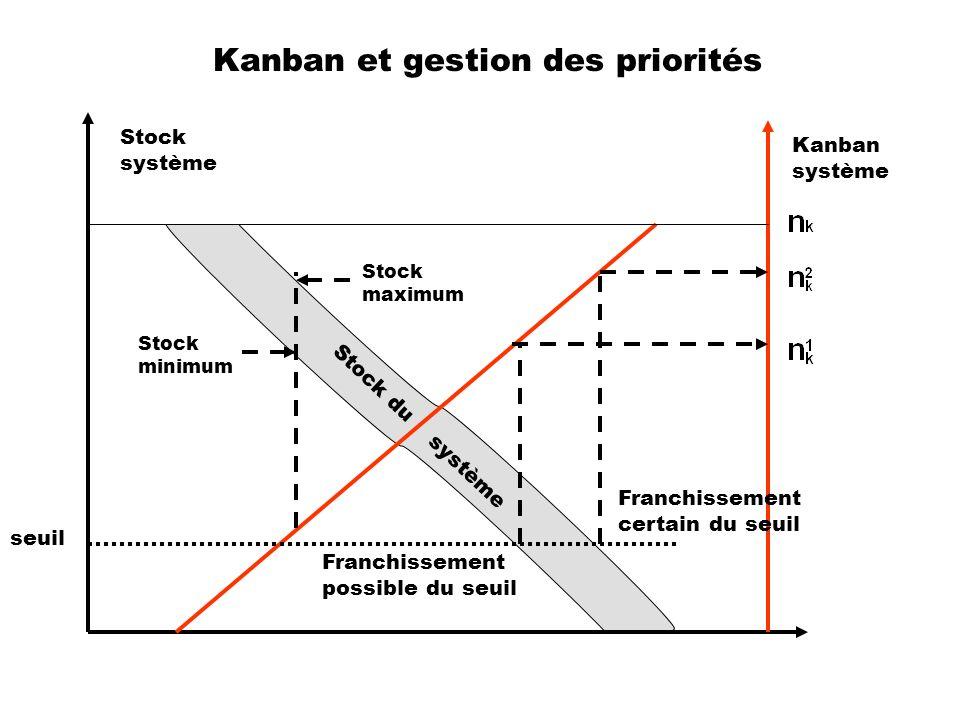 Kanban et gestion des priorités