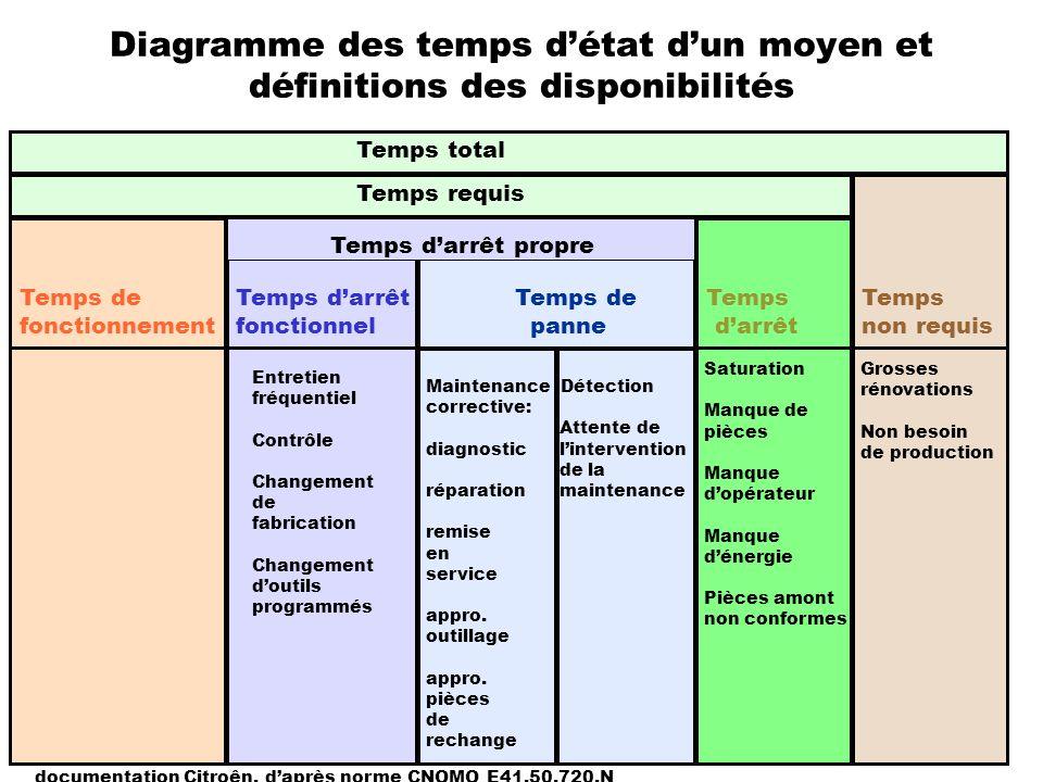 Diagramme des temps d'état d'un moyen et définitions des disponibilités