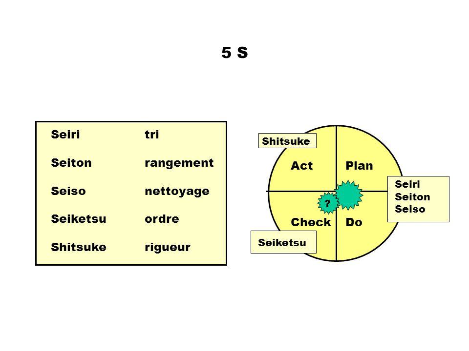 5 S Seiri tri Seiton rangement Seiso nettoyage Act Plan Seiketsu ordre