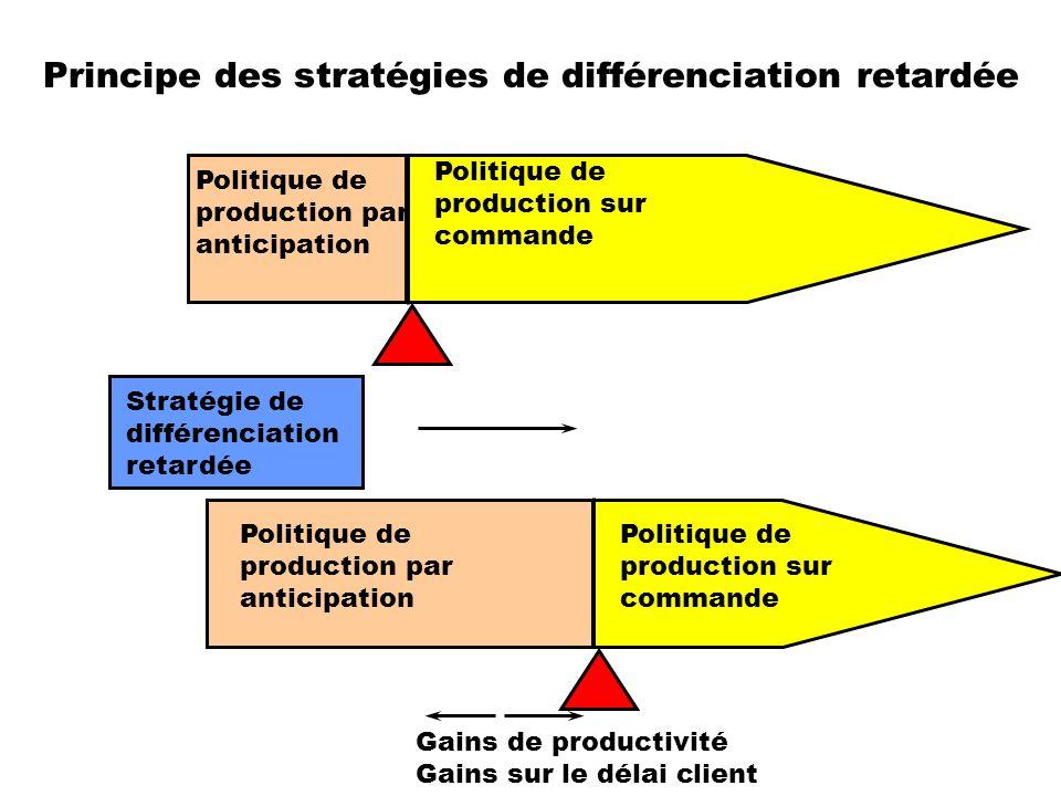 Principe des stratégies de différenciation retardée