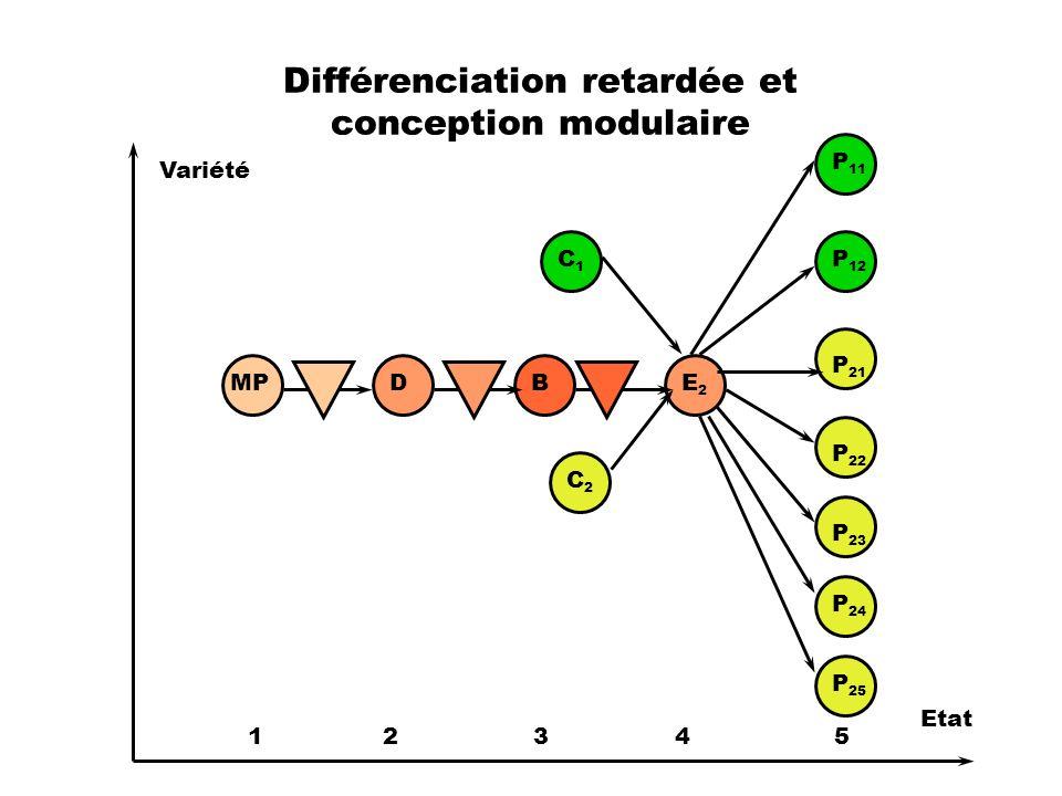 Différenciation retardée et conception modulaire
