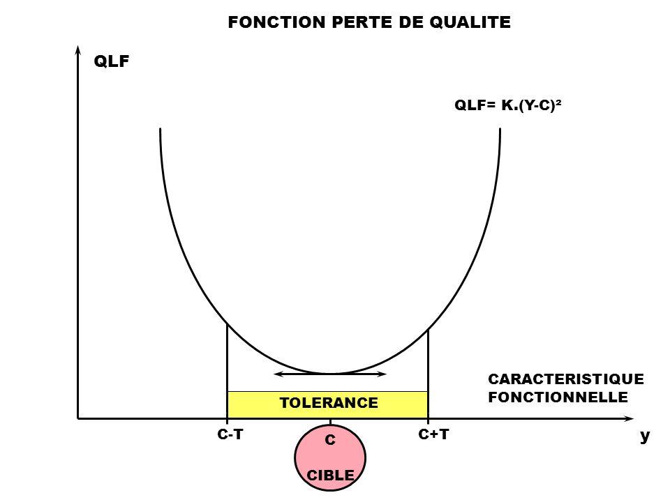 FONCTION PERTE DE QUALITE