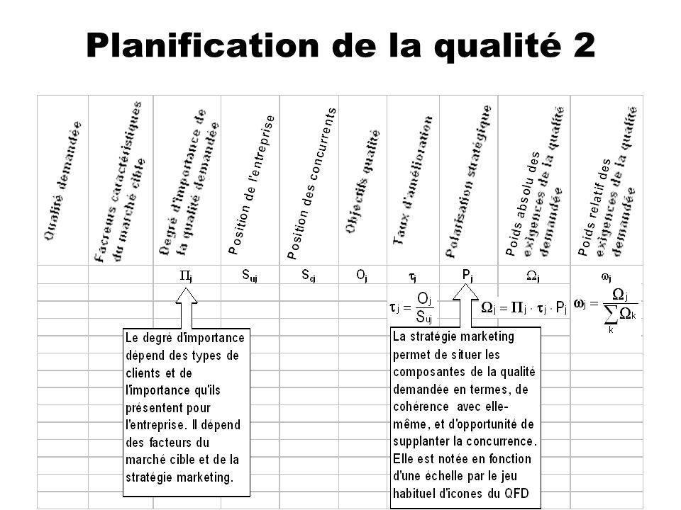 Planification de la qualité 2