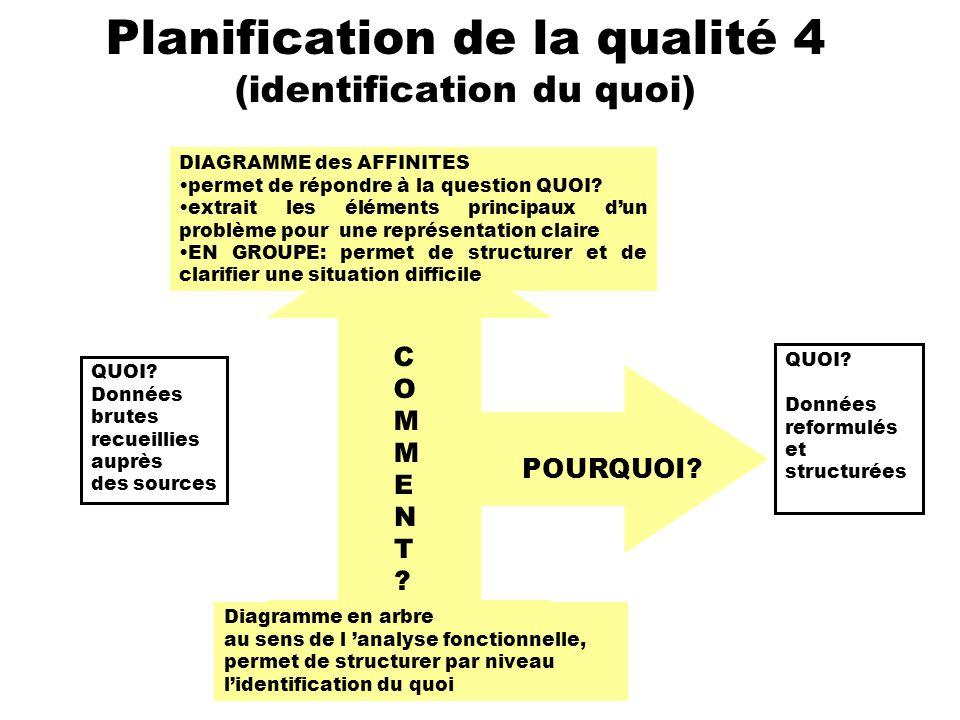 Planification de la qualité 4 (identification du quoi)