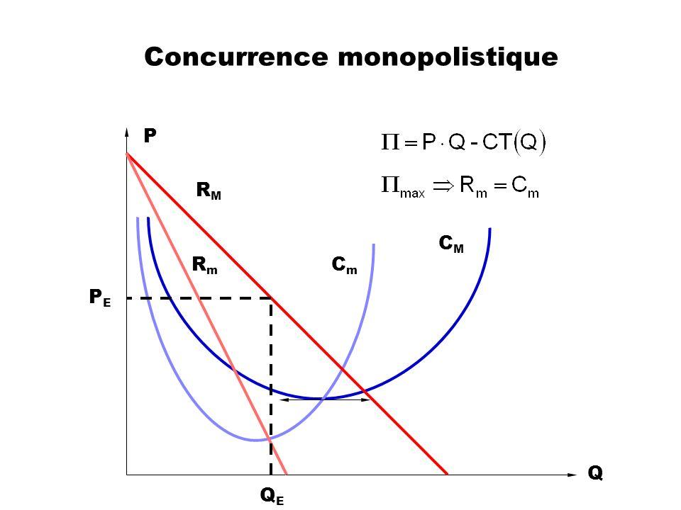 Concurrence monopolistique