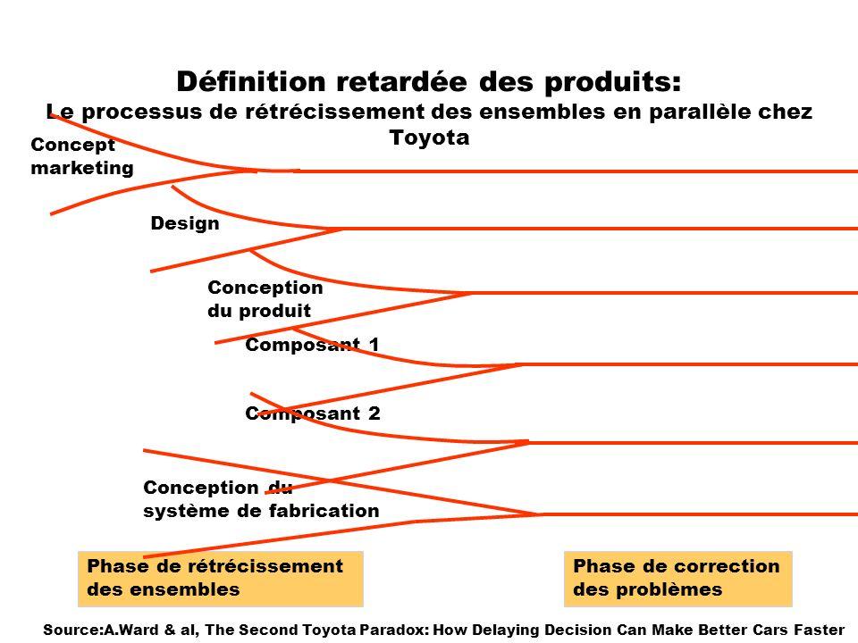 Définition retardée des produits: Le processus de rétrécissement des ensembles en parallèle chez Toyota