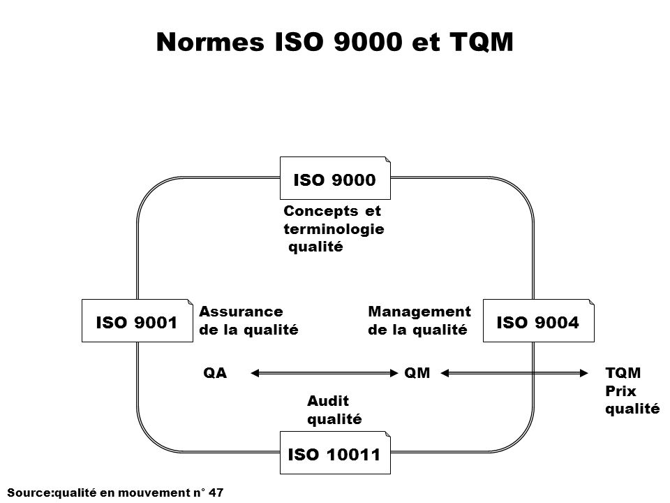 Normes ISO 9000 et TQM ISO 9000 ISO 9001 ISO 9004 ISO 10011