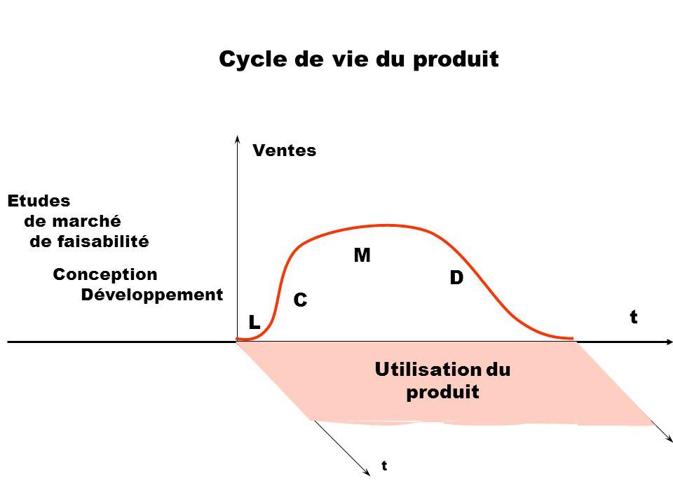 Cycle de vie du produit L t Utilisation du produit Ventes Etudes
