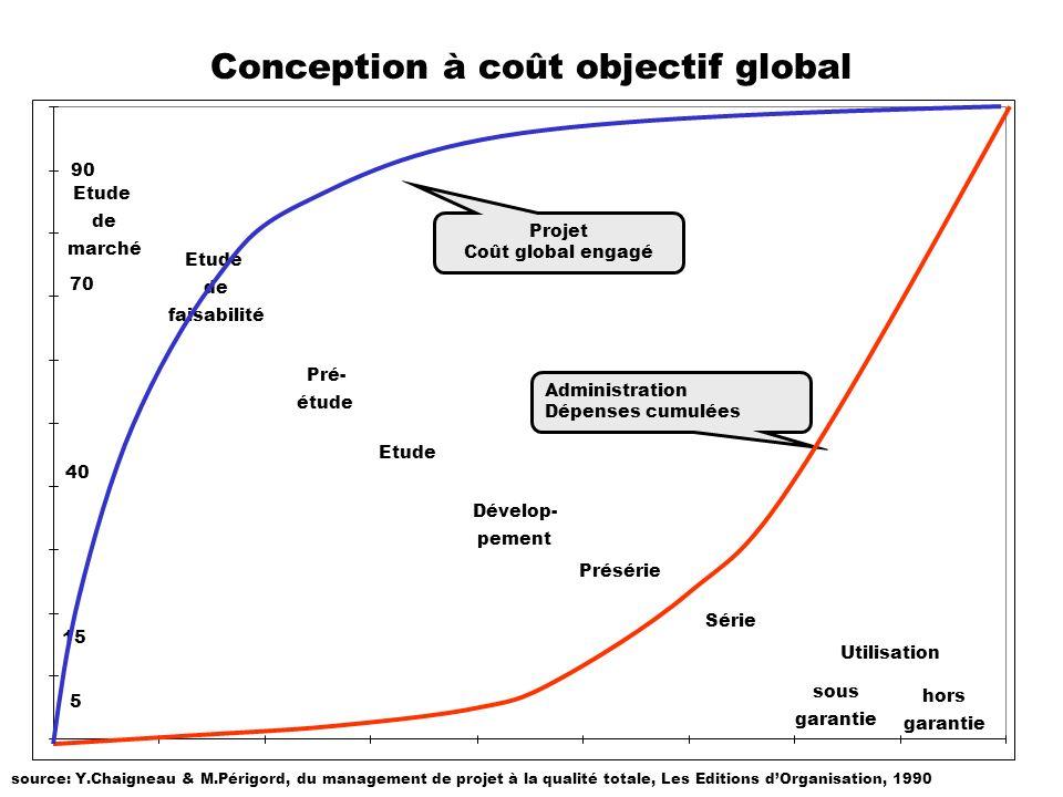 Conception à coût objectif global