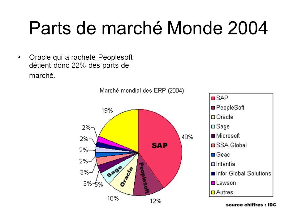 Parts de marché Monde 2004 Oracle qui a racheté Peoplesoft détient donc 22% des parts de marché.