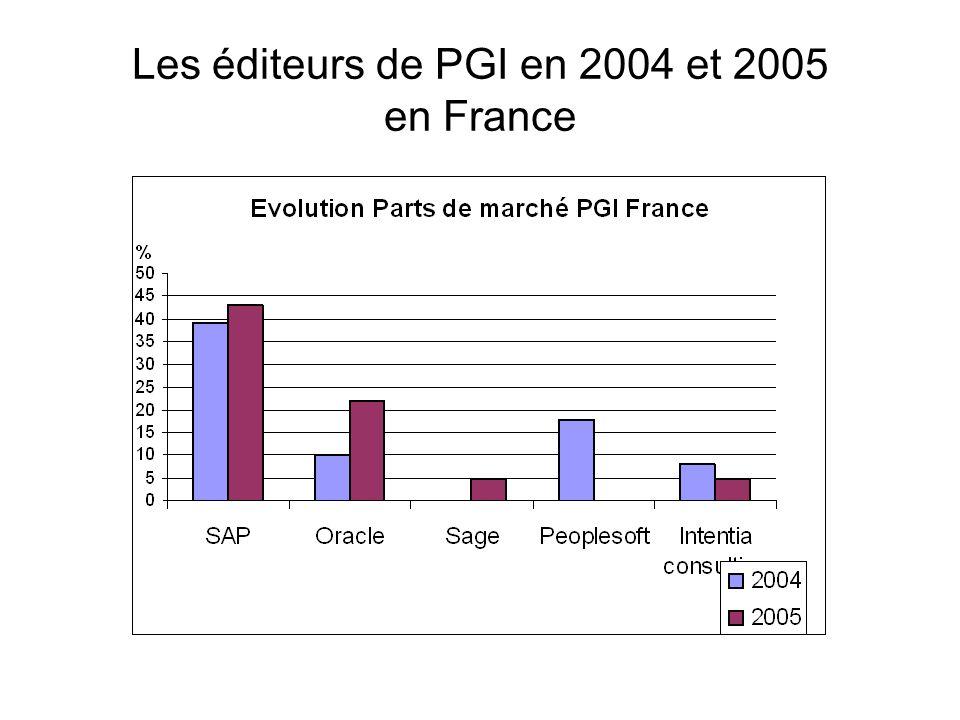 Les éditeurs de PGI en 2004 et 2005 en France