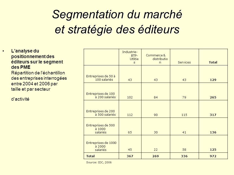Segmentation du marché et stratégie des éditeurs