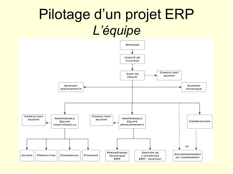Pilotage d'un projet ERP L'équipe