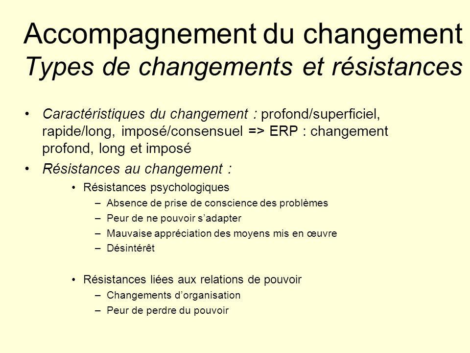 Accompagnement du changement Types de changements et résistances