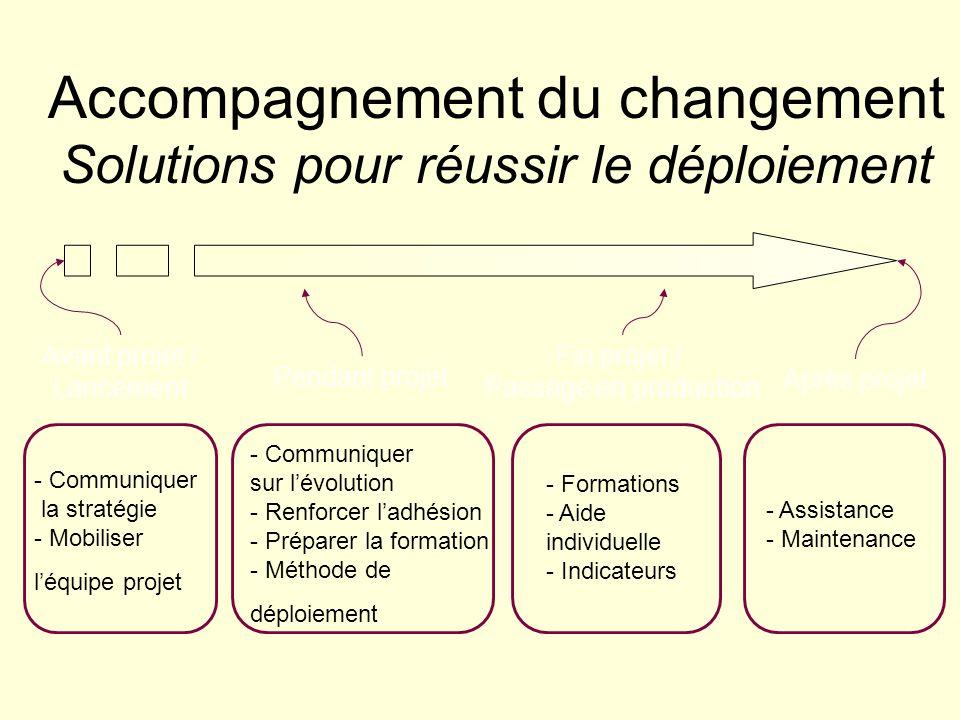 Accompagnement du changement Solutions pour réussir le déploiement
