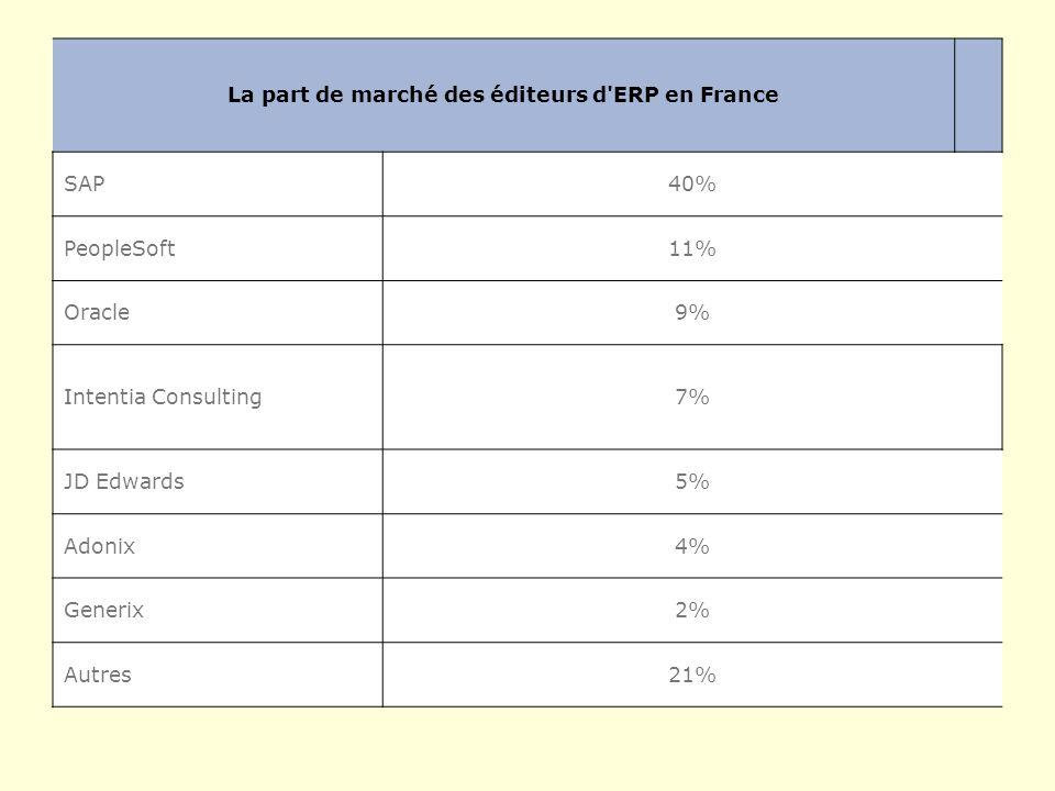 La part de marché des éditeurs d ERP en France