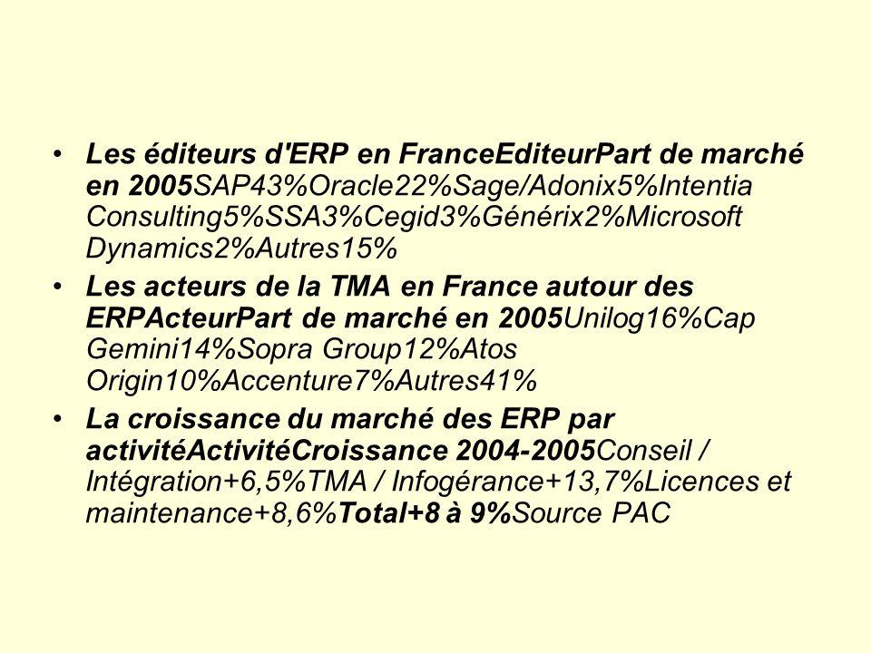 Les éditeurs d ERP en FranceEditeurPart de marché en 2005SAP43%Oracle22%Sage/Adonix5%Intentia Consulting5%SSA3%Cegid3%Générix2%Microsoft Dynamics2%Autres15%