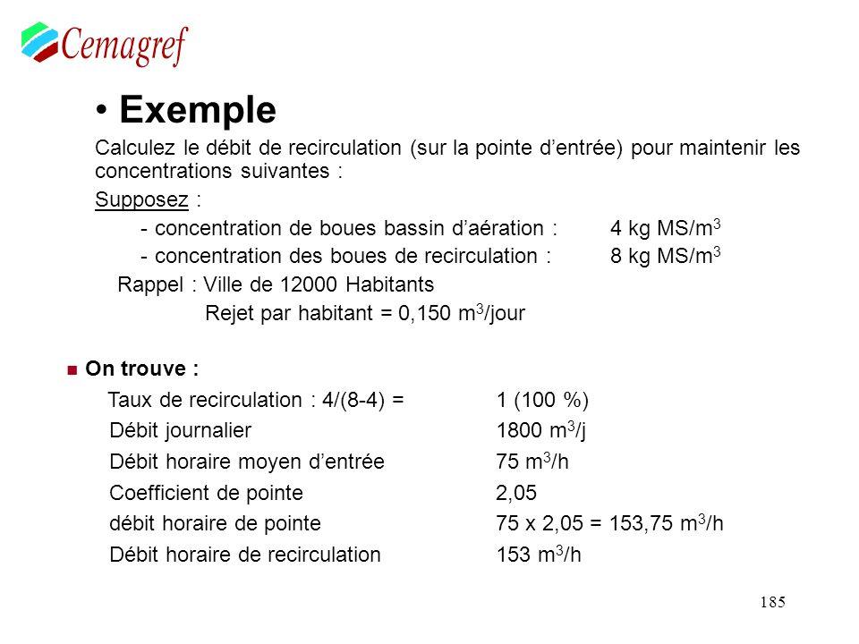 Kg D'O2/j = DOMat Org + DOendogène + DOnitrif - AOapport dénitrif