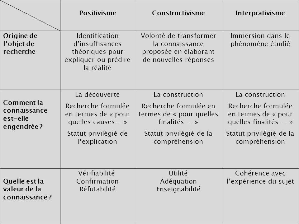 Positivisme Constructivisme Interprativisme
