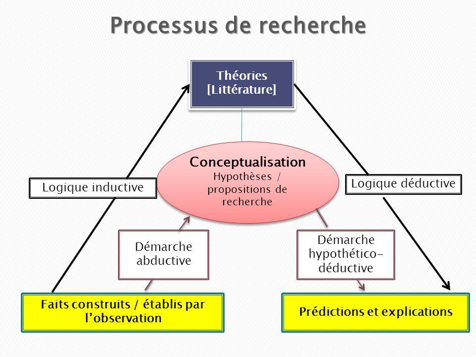 Processus de recherche