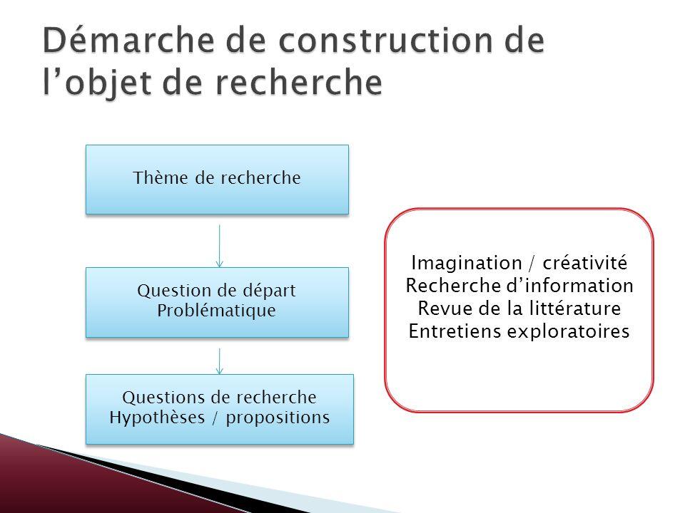 Démarche de construction de l'objet de recherche
