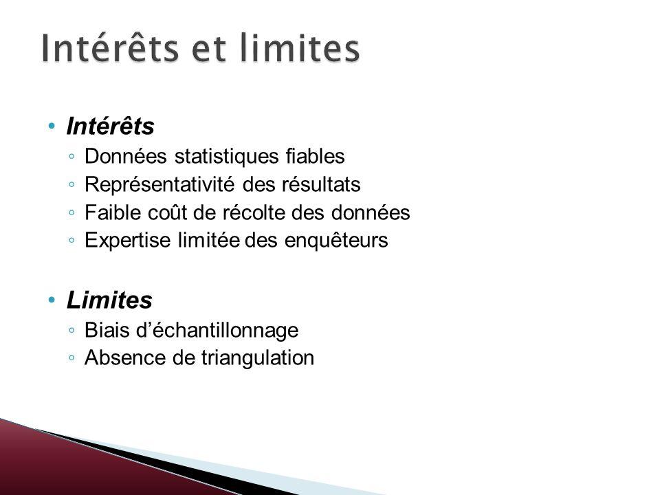 Intérêts et limites Intérêts Limites Données statistiques fiables