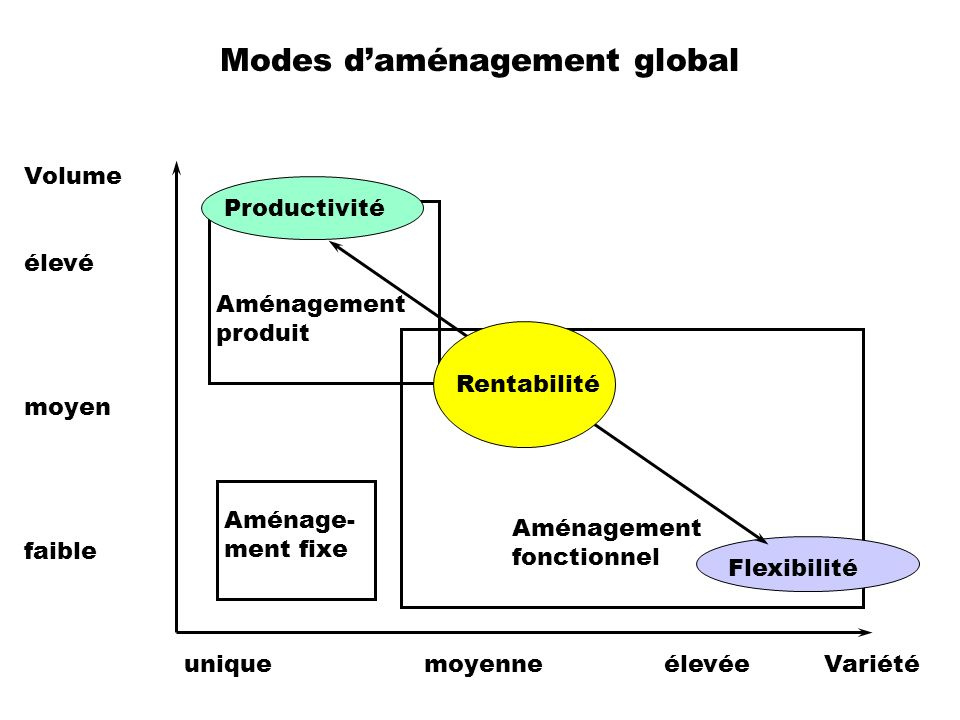 Modes d'aménagement global
