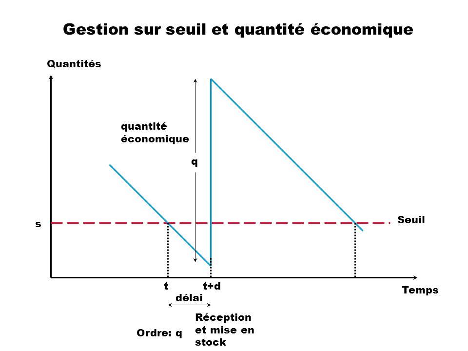 Gestion sur seuil et quantité économique