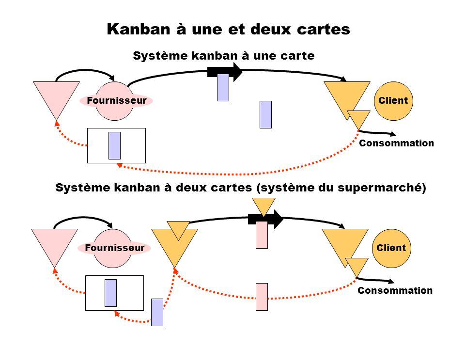 Kanban à une et deux cartes