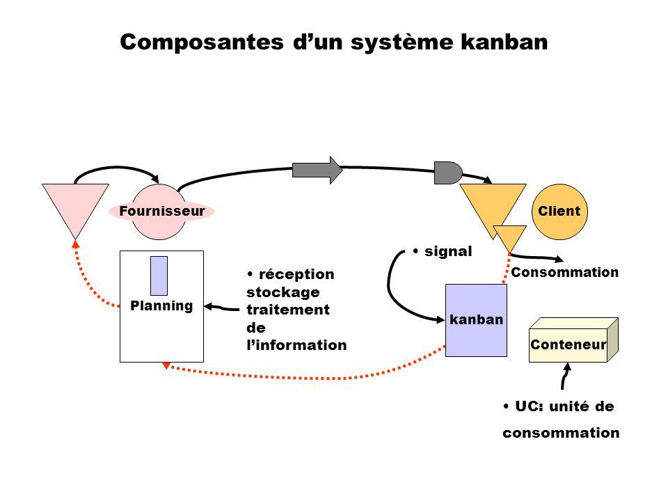Composantes d'un système kanban