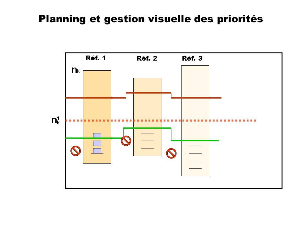 Planning et gestion visuelle des priorités
