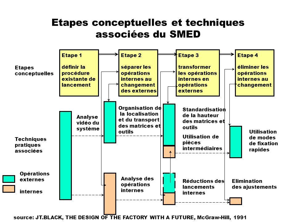 Etapes conceptuelles et techniques associées du SMED