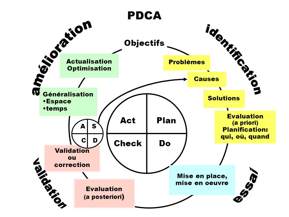 PDCA Objectifs Act Plan Check Do amélioration identification