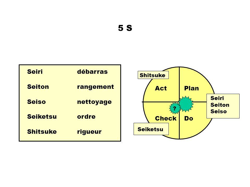 5 S Seiri débarras Seiton rangement Seiso nettoyage Act Plan